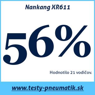 Test letných pneumatík Nankang XR611