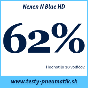 Test letných pneumatík Nexen N Blue HD