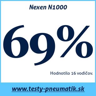 Test letných pneumatík Nexen N1000