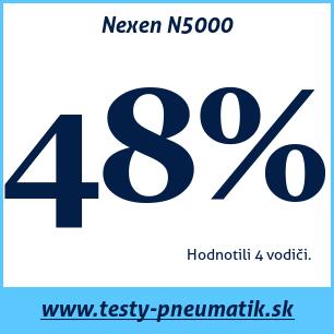 Test celoročných pneumatík Nexen N5000
