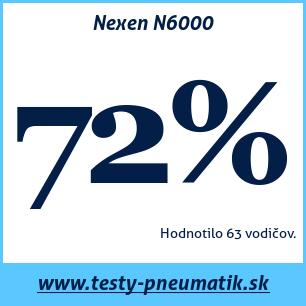 Test letných pneumatík Nexen N6000