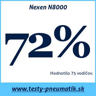 Test letných pneumatík Nexen N8000