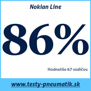 Test letných pneumatík Nokian Line