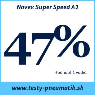 Test letných pneumatík Novex Super Speed A2