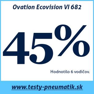 Test letných pneumatík Ovation Ecovision VI 682