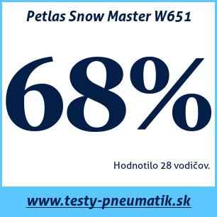 Test zimných pneumatík Petlas Snow Master W651