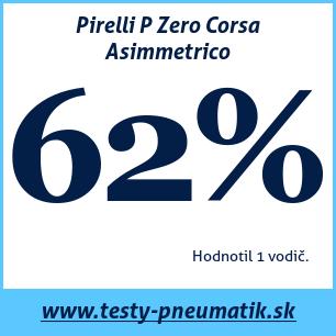 Test letných pneumatík Pirelli P Zero Corsa Asimmetrico