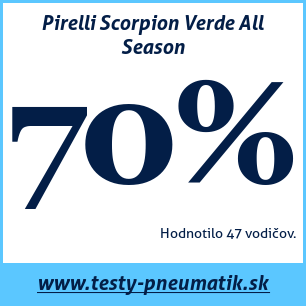 test pirelli scorpion verde all season 76 24 recenzi. Black Bedroom Furniture Sets. Home Design Ideas