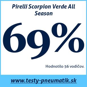 Test celoročných pneumatík Pirelli Scorpion Verde All Season