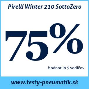 Test zimných pneumatík Pirelli Winter 210 SottoZero
