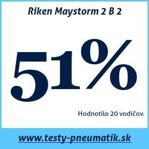 Test letných pneumatík Riken Maystorm 2 B 2