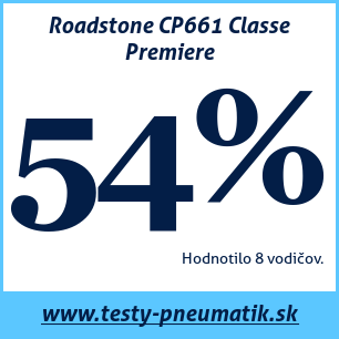 Test letných pneumatík Roadstone CP661 Classe Premiere