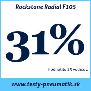Test letných pneumatík Rockstone Radial F105