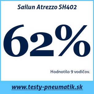 Test letných pneumatík Sailun Atrezzo SH402