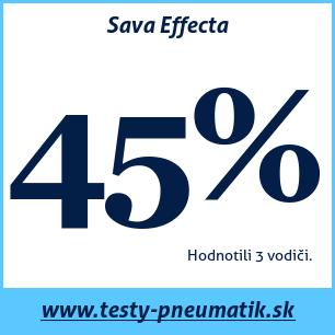 Test letných pneumatík Sava Effecta