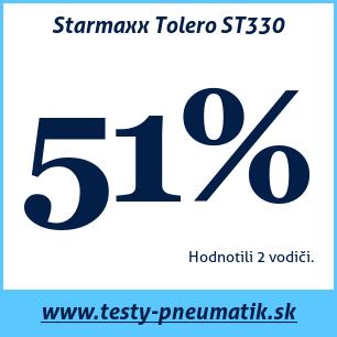 Test letných pneumatík Starmaxx Tolero ST330