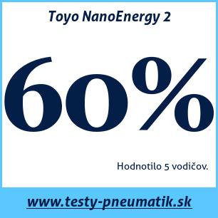 Test letných pneumatík Toyo NanoEnergy 2