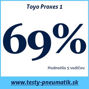 Test letných pneumatík Toyo Proxes 1