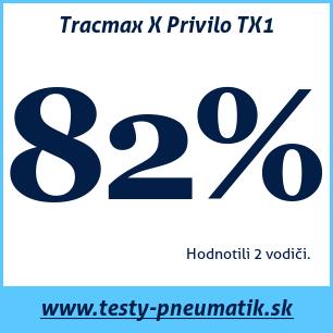 Test letných pneumatík Tracmax X Privilo TX1
