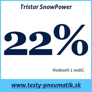 Test zimných pneumatík Tristar SnowPower