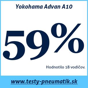 Test letných pneumatík Yokohama Advan A10