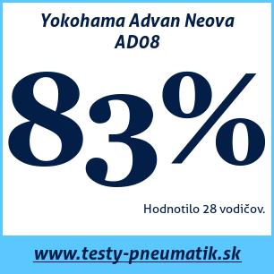 Test letných pneumatík Yokohama Advan Neova AD08