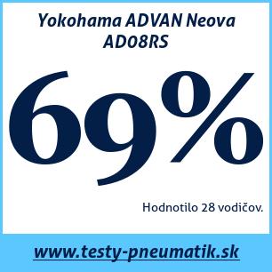 Test letných pneumatík Yokohama ADVAN Neova AD08RS