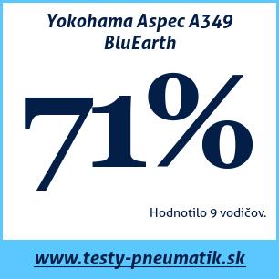 Test letných pneumatík Yokohama Aspec A349 BluEarth
