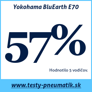 Test letných pneumatík Yokohama BluEarth E70