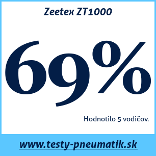 Test letných pneumatík Zeetex ZT1000