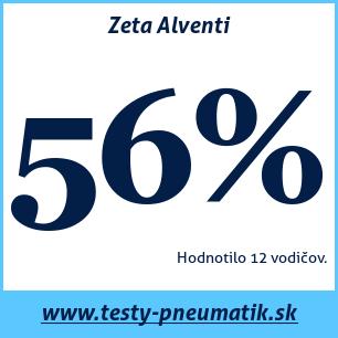 Test letných pneumatík Zeta Alventi